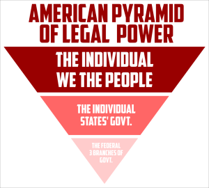 The American Pyramid of Power places the Individual, We The People, at the top, the individual States in the middle and the Federal, now failing Federal government at the bottom.